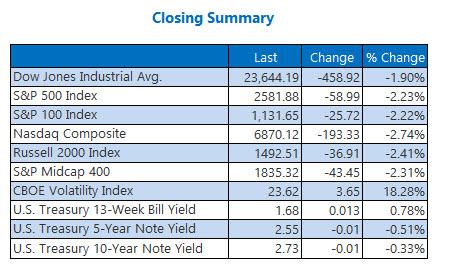 Closing Indexes Summary April 2