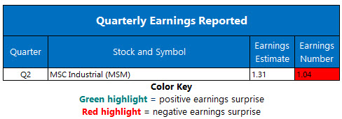 Corporate Earnings April 10