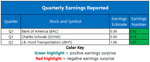 Corporate Earnings April 16