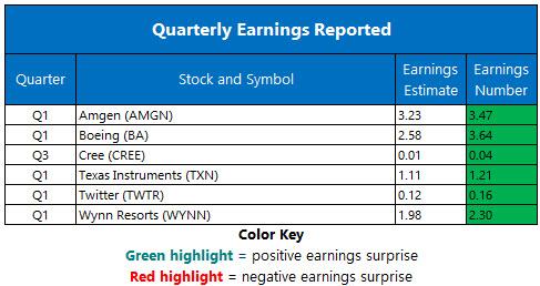 Boeing Stock Helps Dow Snap Losing Streak Nasdaq