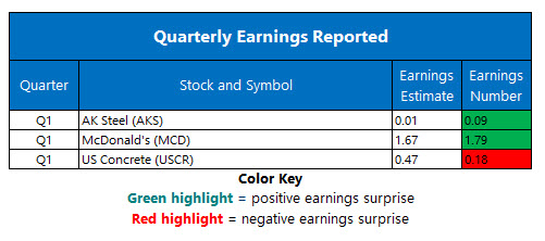 corporate earnings april 30