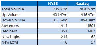 nyse and nasdaq stats 2 april 27