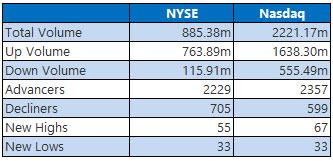 NYSE and Nasdaq Stats April 10