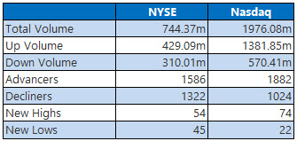 NYSE and Nasdaq Stats April 12