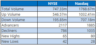 NYSE and Nasdaq Stats April 16
