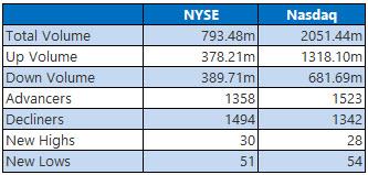 NYSE and Nasdaq Stats April 9