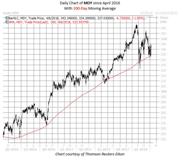 MID chart 2 April 6
