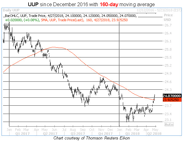 uup 160-day moving average