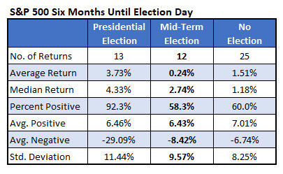 SPX six months until Election Day