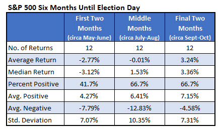 spx time frames until election day