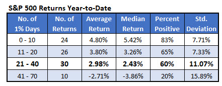 spx ytd returns based on 1 percent days