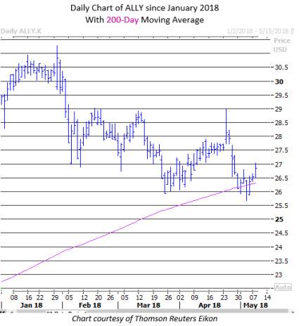ally stock price