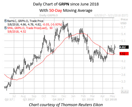 Daily Chart of GRPN Since June With 50MA Take2