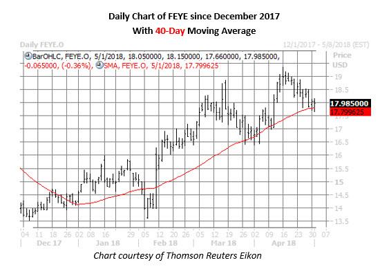 fireeye stock price chart on may 1