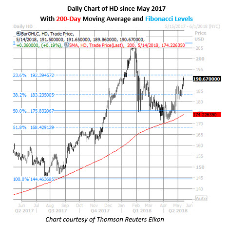 hd stock daily chart may 14