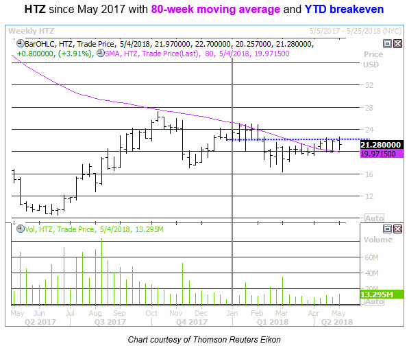 htz stock with 80-week moving average