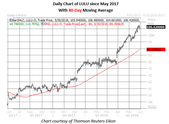 lulu stock daily chart may 30