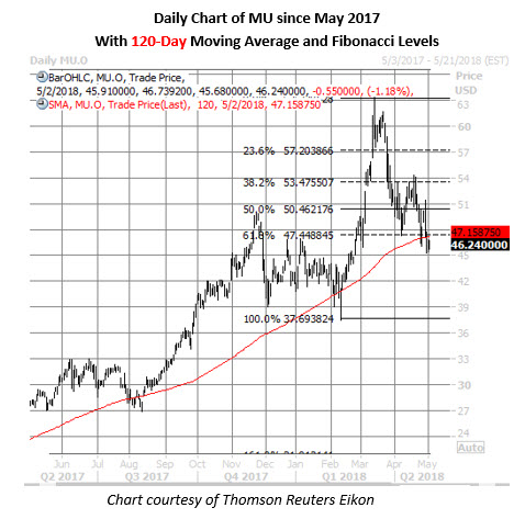 mu stock price chart may 2