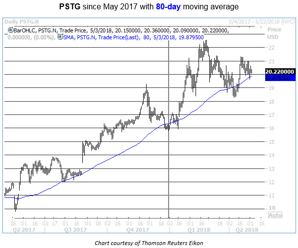 pstg 80-day stock chart buy signal