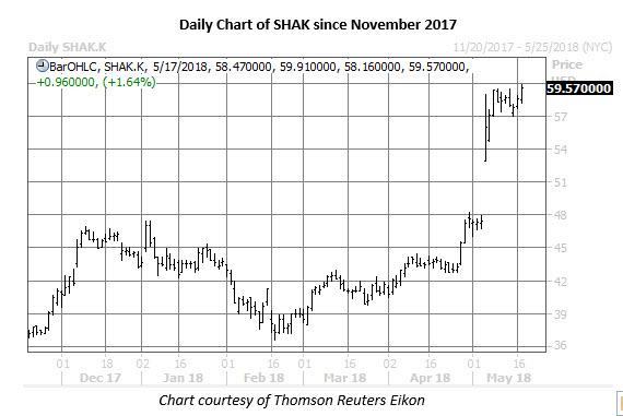 shak stock price chart may 17