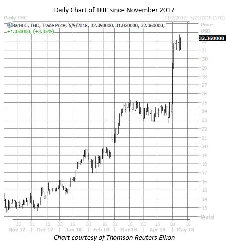 THC stock chart
