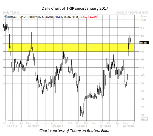 trip stock chart