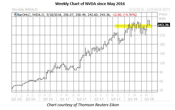 Analyzing Analyst Recommendations: NVIDIA Corporation (NVDA), TerraForm Power, Inc. (TERP)