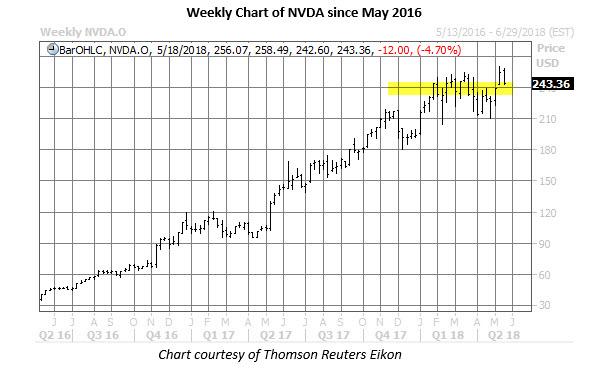 weekly nvda stock price chart may 15