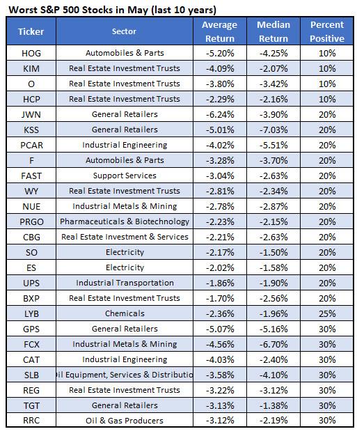 Harley-Davidson, Inc. (NYSE:HOG) Ratings Summary as of April 28, 2018