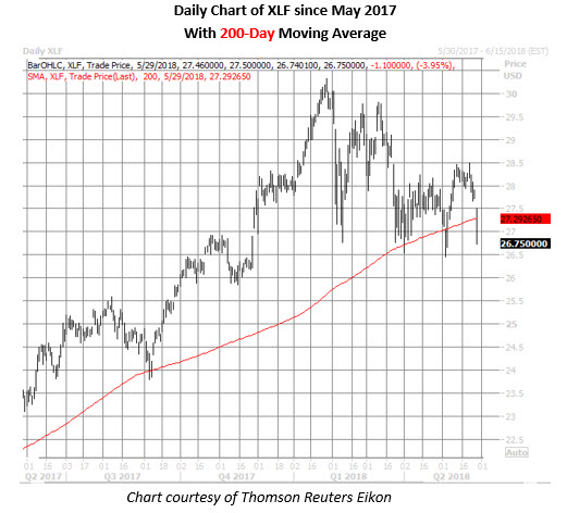 xlf daily price chart on may 29