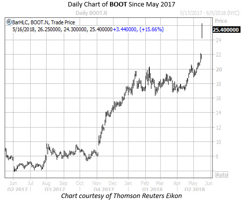 Daily Chart of BOOT Since May 2017