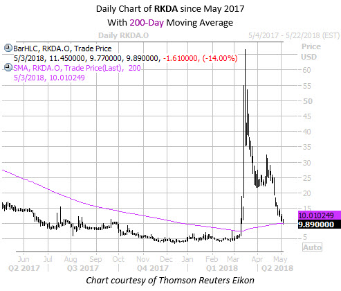 Daily Chart of RKDA With 200MA Since May 2017