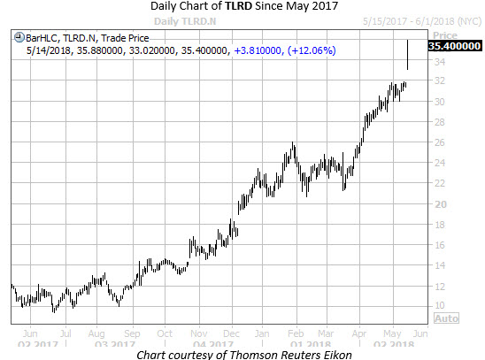 Daily Chart of TLRD Since May 2017