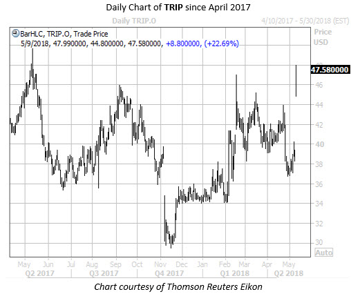 Daily Chart of TRIP Since April 2017