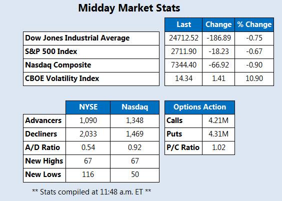 Midday Market Stats May 15