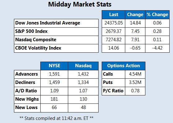 Midday Market Stats May 9