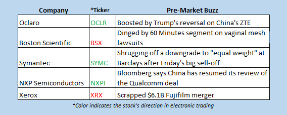 Stock Futures Higher Amid Cooling Trade Tensions