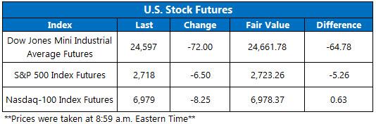 Stock Futures Chart 531