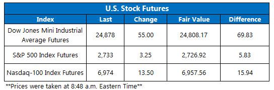 Stock Futures Chart May 14