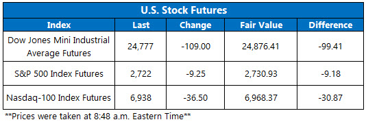 Stock Futures Chart May 15