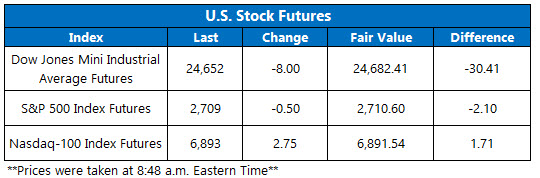 Stock Futures Chart May 16