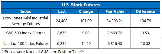 US Stock Futures Chart May 9