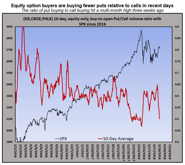 equity only bto ratio may 2018