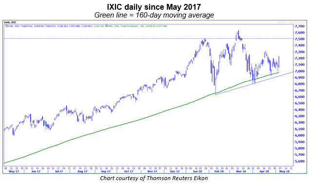 ixic daily chart with 160-day moving average