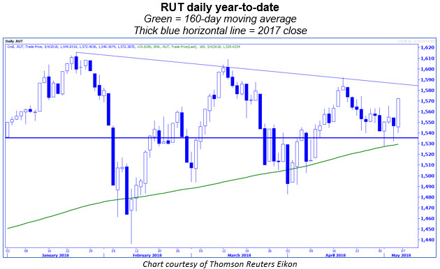 rut daily ytd with 160-day moving average