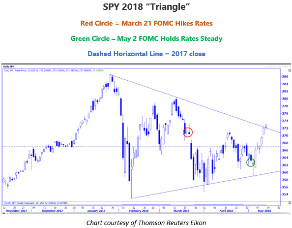 SPY 2018 triangle