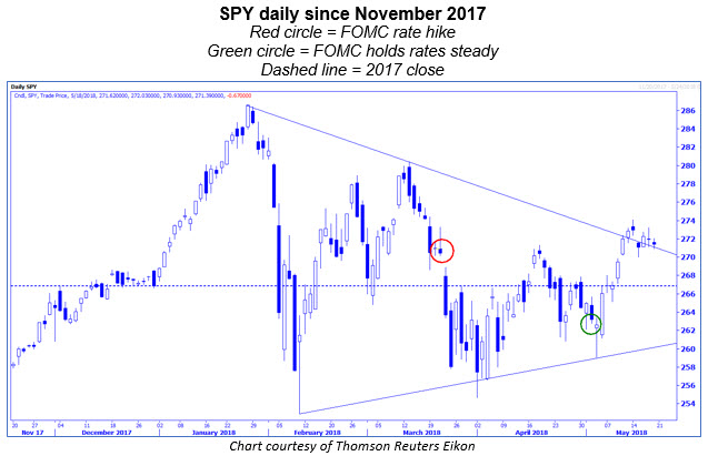 spy daily with fomc meetings