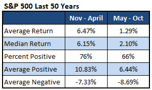 spx returns by half