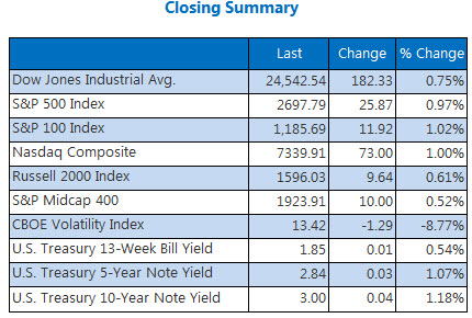 Closing Indexes Summary May 9
