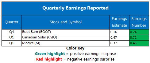Coroporate Earnings Chart May 16